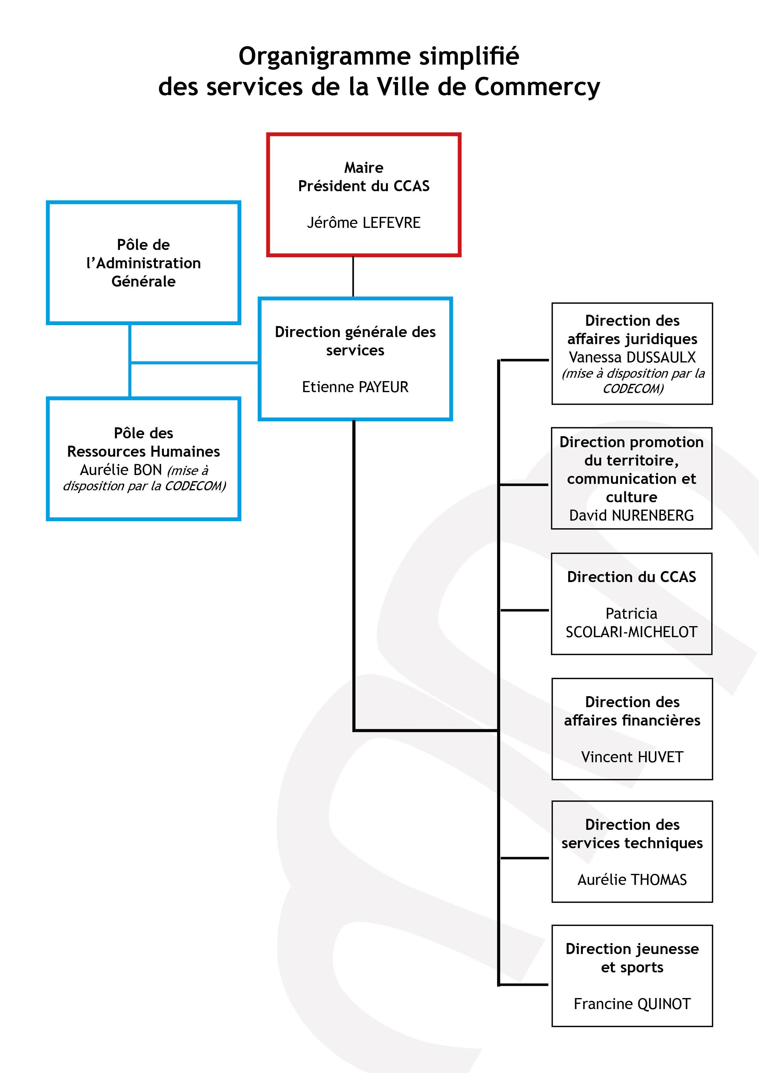 Les services municipaux ville de commercy for Piscine commercy